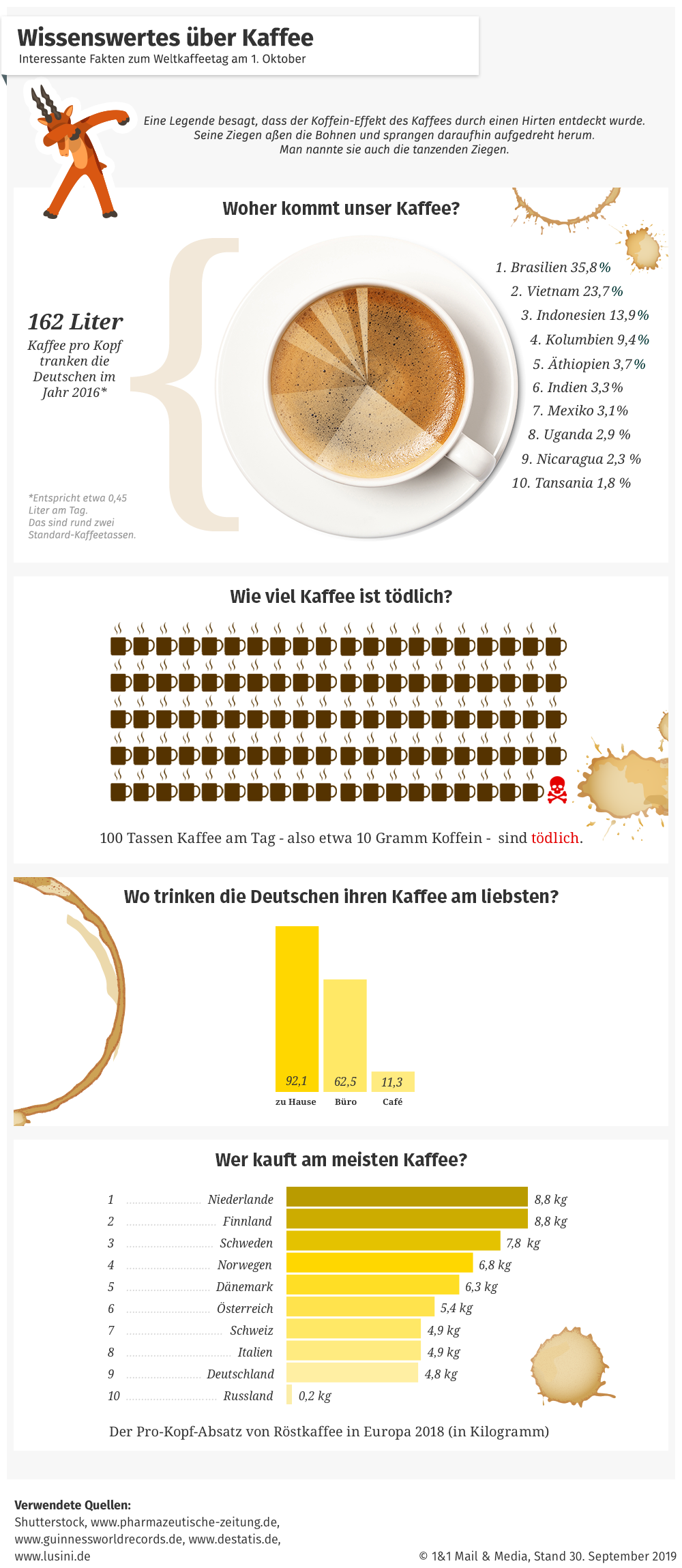 Bild zu Internationaler Tag des Kaffees