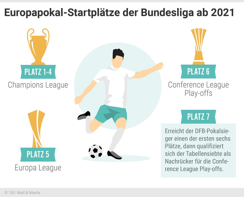 Europapokal Startplätze der Bundesliga ab 2021