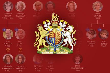 Königsfamilie England, Windsors, Wappen