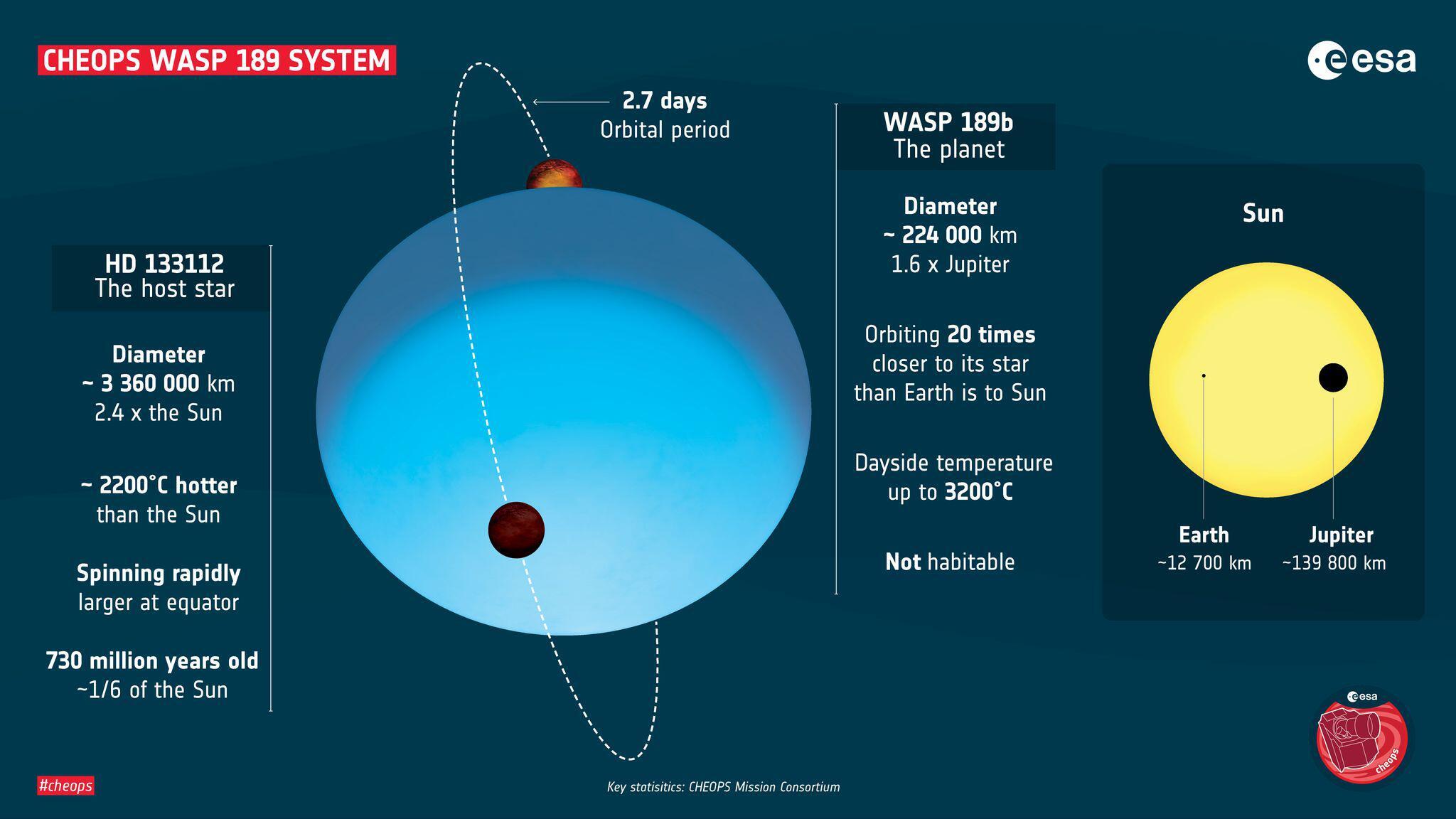 Bild zu Extremster bekannter Planet
