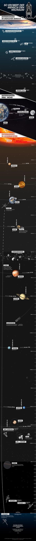 Bild zu So erobert der Mensch den Weltraum. Entfernungen im erdnahen Bereich.