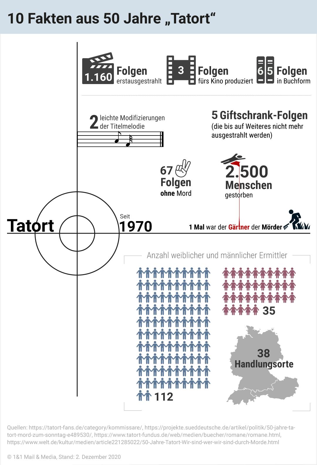 Bild zu 10 Fakten aus 50 Jahre Tatort
