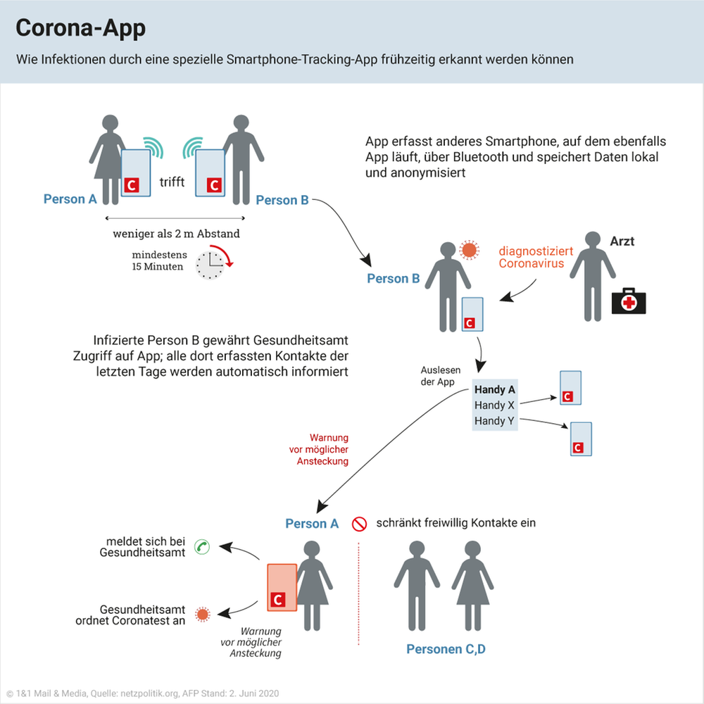 Infografik Corona-App