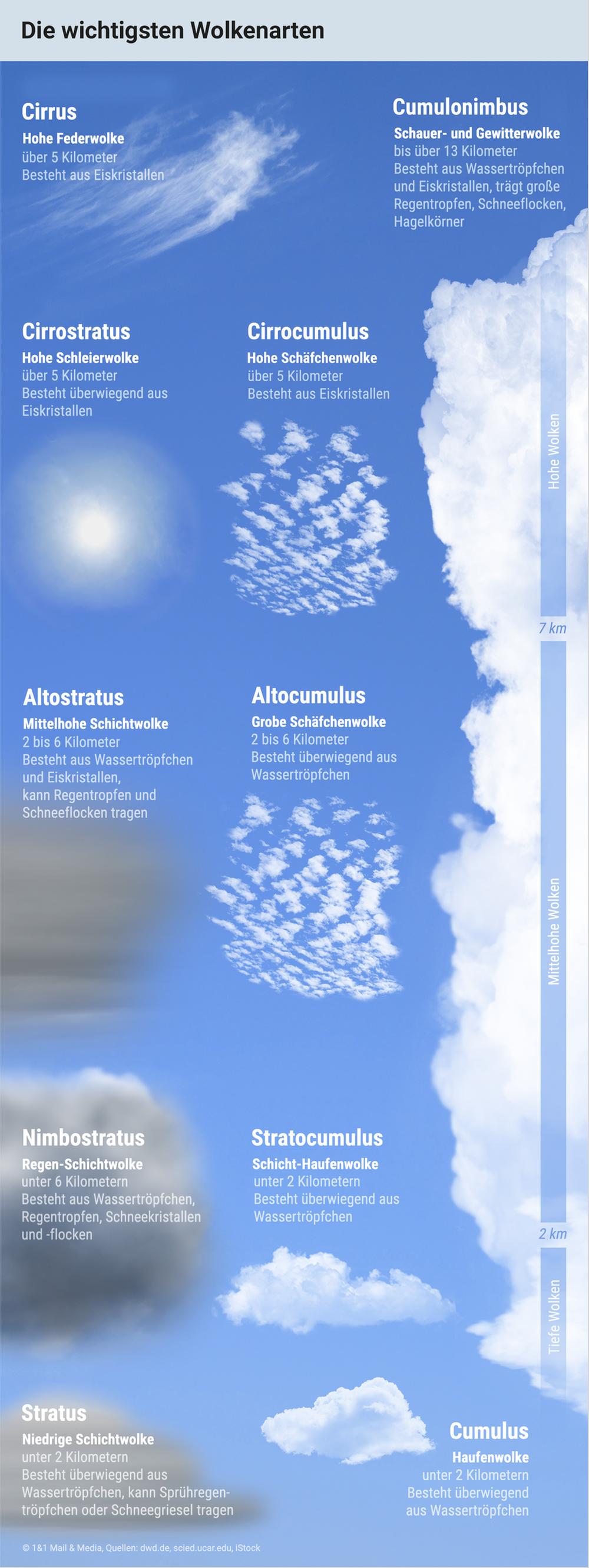 Die wichtigsten Wolkenarten, die sich in der Troposphäre bilden